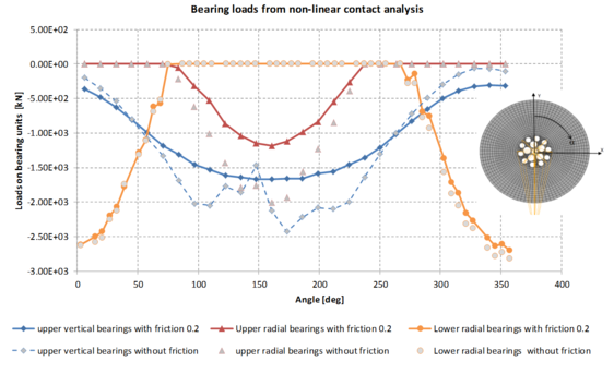 Bearing loads from non-linear analysis